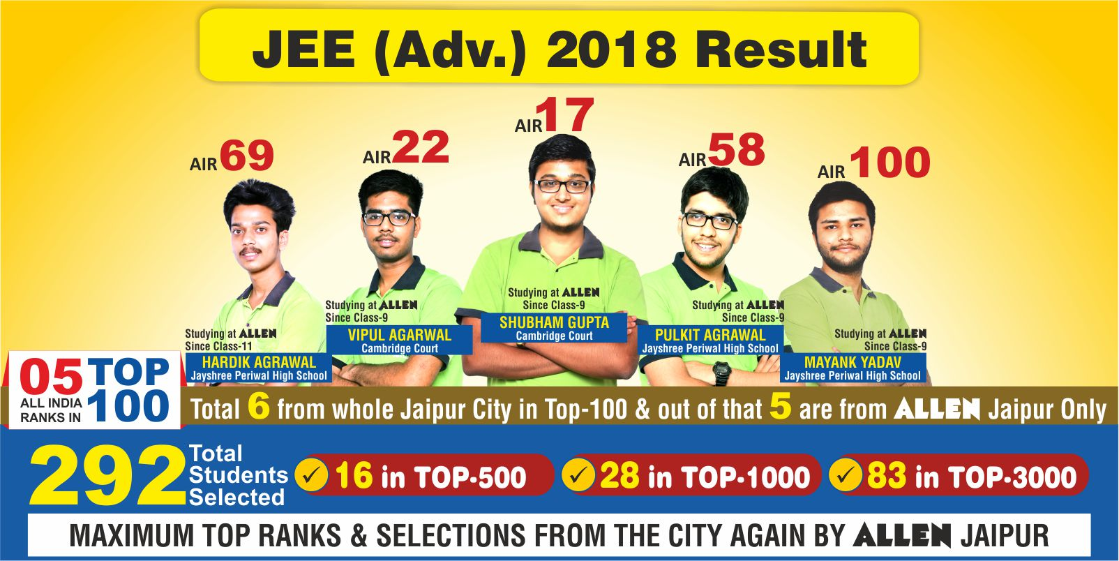 JEE Advance 2018 Result